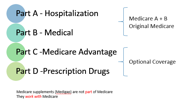 4 Parts of Medicare